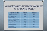Advantages Of Forex Trading online
