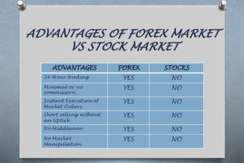 Advantages Of Forex Trading online, Features of Forex Trading