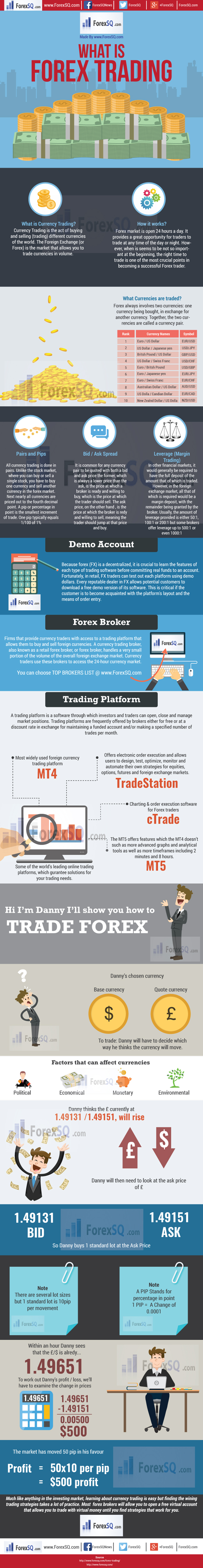 Forex Currency Trading Online infographic by Forexsq, Forex Trading Online, What is Forex trading, How to do currency trading, make money trading Forex, learn Online trading in foreign exchange market, start fx trading account, trade forex online by best demo account