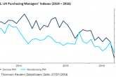 UK Manufacturing PMI, UK PMI Manufacturing, UK PMI