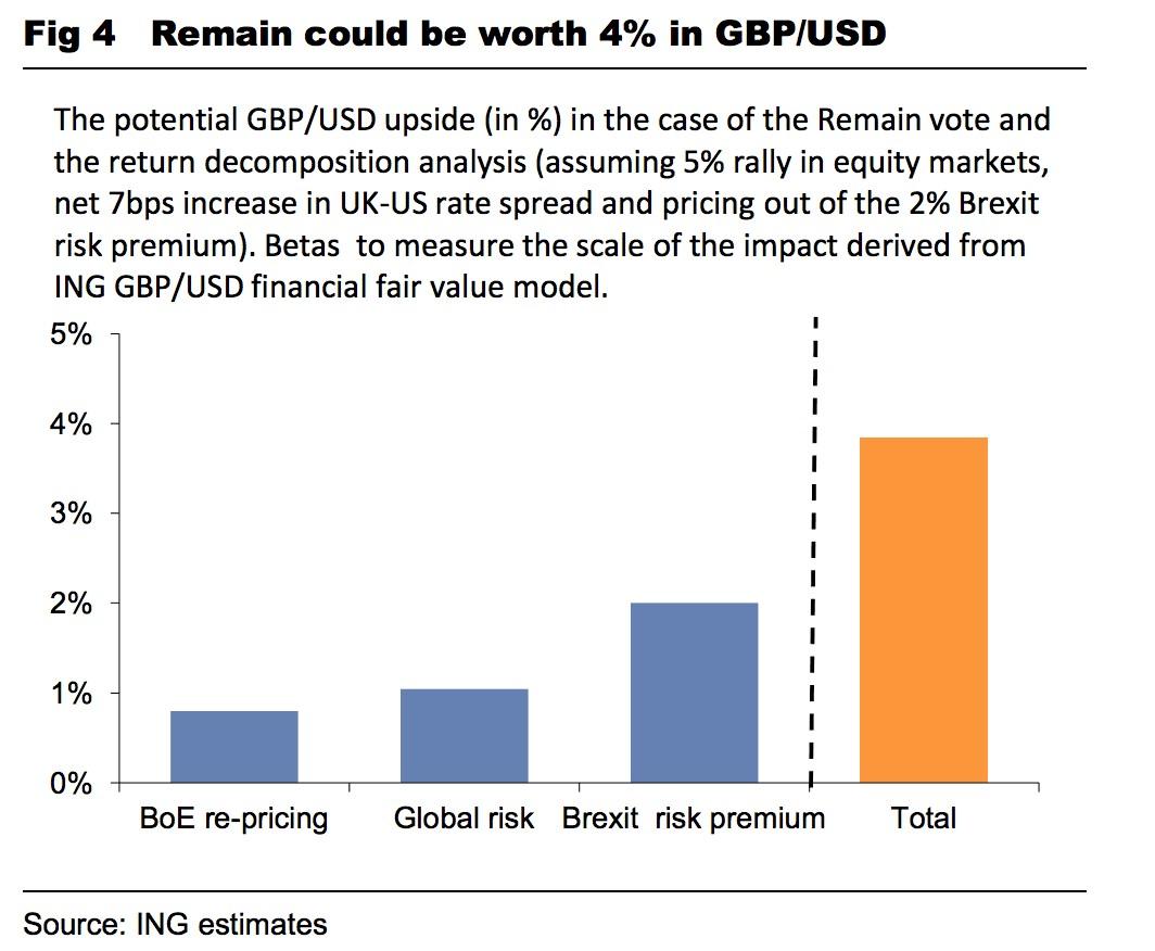 Pound To Euro Exchange Rate Crash Follows Brexit Vote